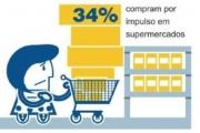 33% das compras feitas por impulso são de supermercado, apontam SPC Brasil e CNDL